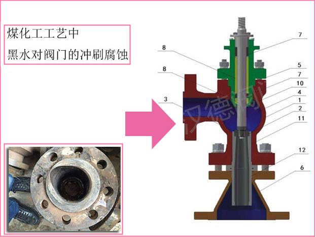 四,黑水调节阀结构材质图片